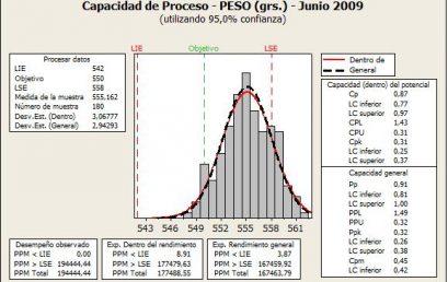 Control Estadístico de Procesos – SPC