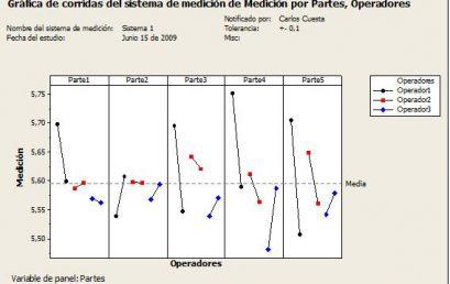 Estudios R&R del Sistema de Medición